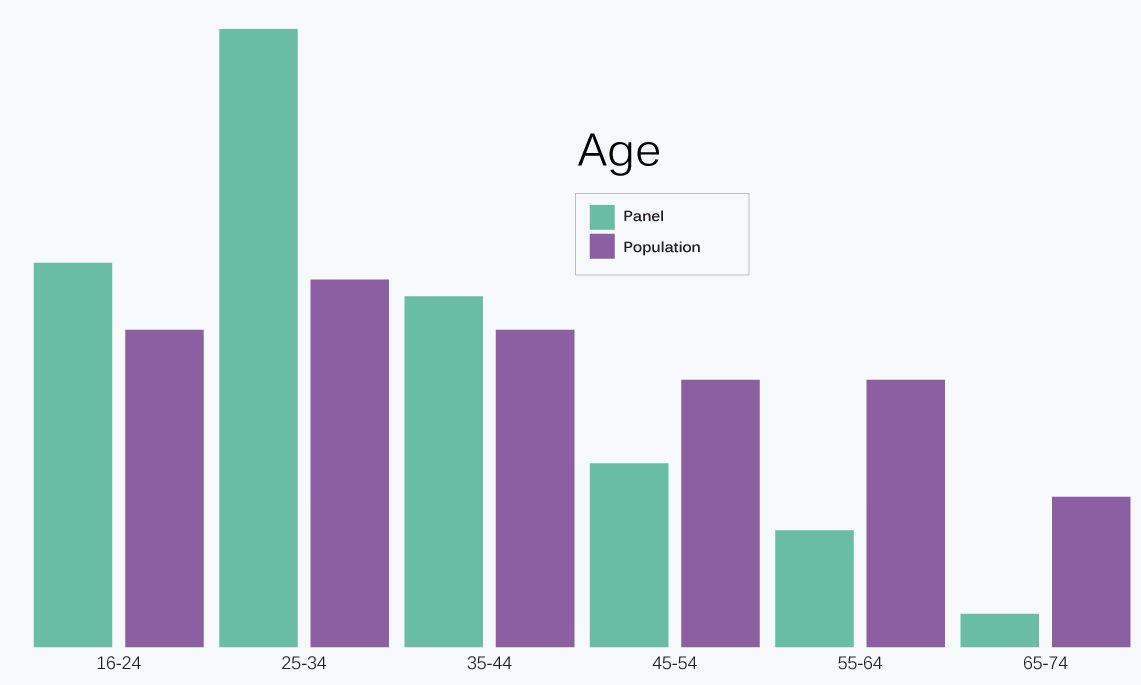 Balance dataset diagram